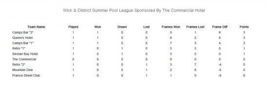 Photograph of Wick & District Pool League - Week One