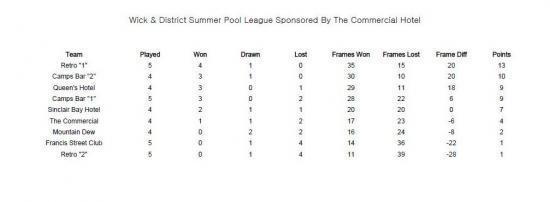 Photograph of Wick & District Summer Pool League - Week 5