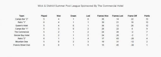 Photograph of Wick & District Summer Pool League - Week 6