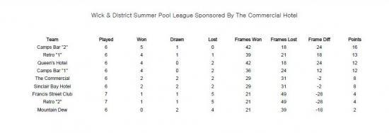Photograph of Wick & District Summer Pool League - Week 7